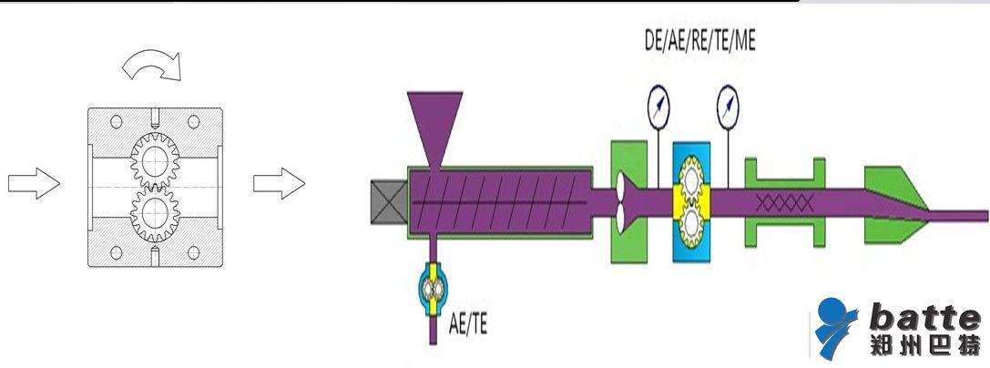 熔体泵工作原理