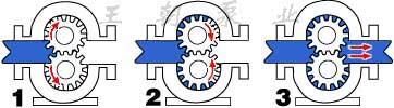 齿轮泵工作原理图1