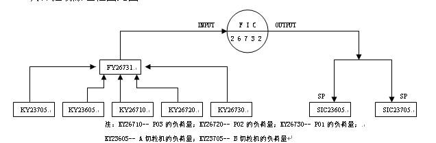 CP2线负荷控制回路原理框图