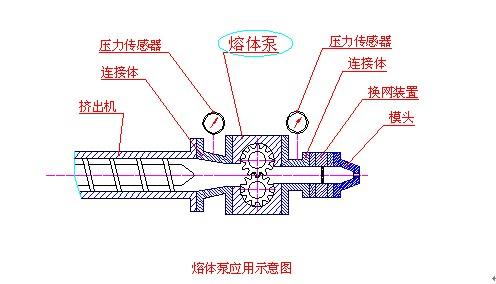 巴特熔体泵应用示意图 - 熔体泵手册_计量泵操作规则